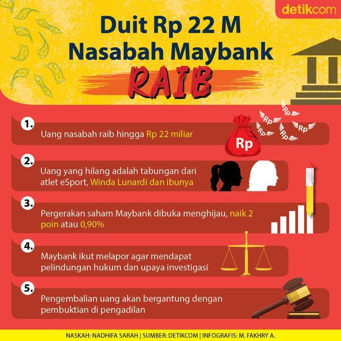Infografis kasus dana nasabah Maybank Rp 22 miliar raib
