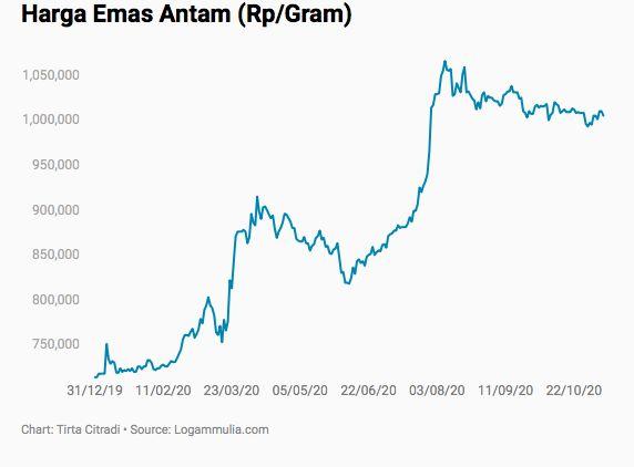 Harga emas Antam Sepekan, 2-7 November 2020/Tirta CNBC