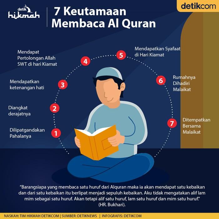 Infografis 7 Keutamaan membaca al quran