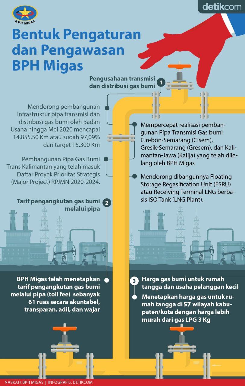 Infografis BPH Migas