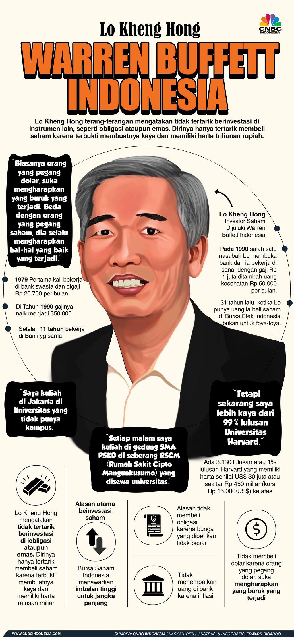 INFOGRAFIS, Lo Kheng Hong, Warren Buffett Indonesia