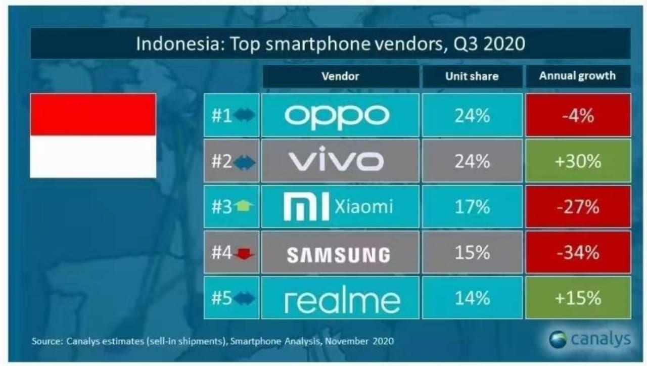Pasar ponsel Q3 2020 Indonesia versi Canalyst