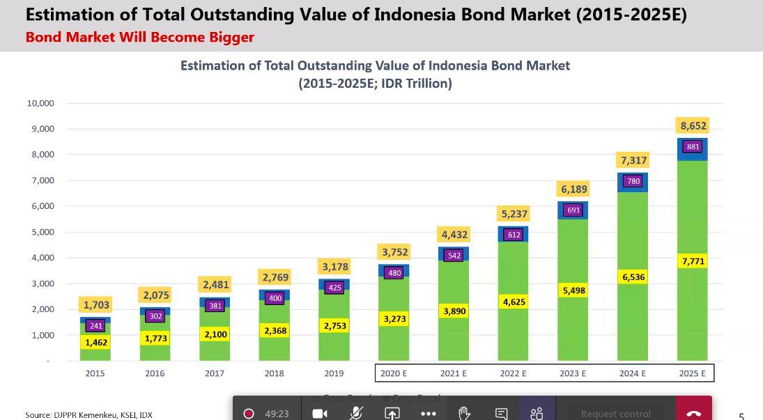 Proyeksi Outstanding Bond, BEI