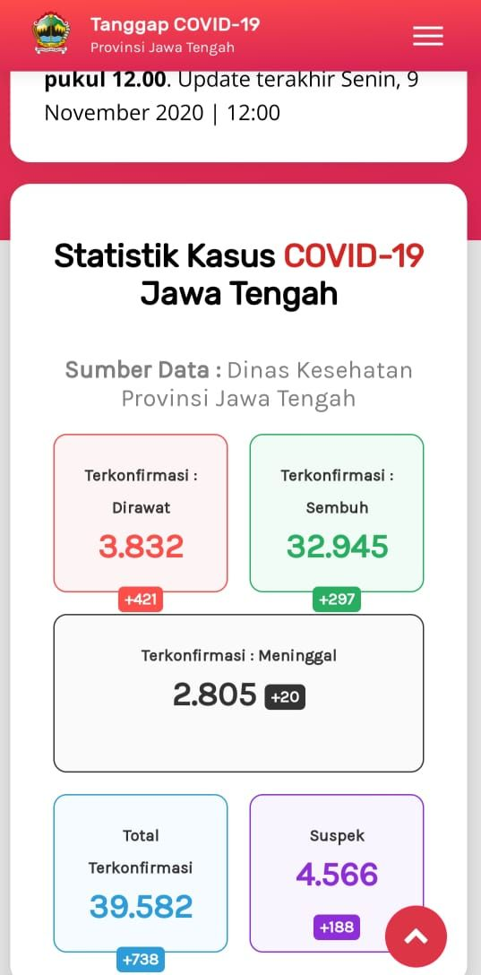 Update Corona di Jateng  9November 2020: : 39.582 Positif, 2.805 Meninggal