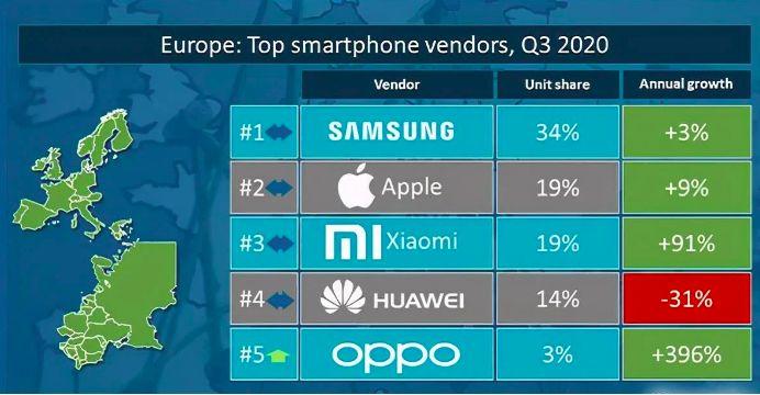 vendor smarpthone market europe