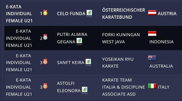 Tiga Atlet Karate Kuningan Sabet Medali di Kejuaraan Virtual Karate Dunia
