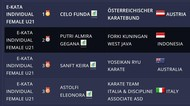 Di Hari Pahlawan, 3 Atlet Karate Kuningan Raih Medali Kejuaraan Dunia