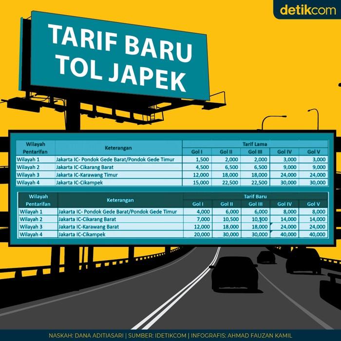 Tarif Tol Jakarta-Cikampek