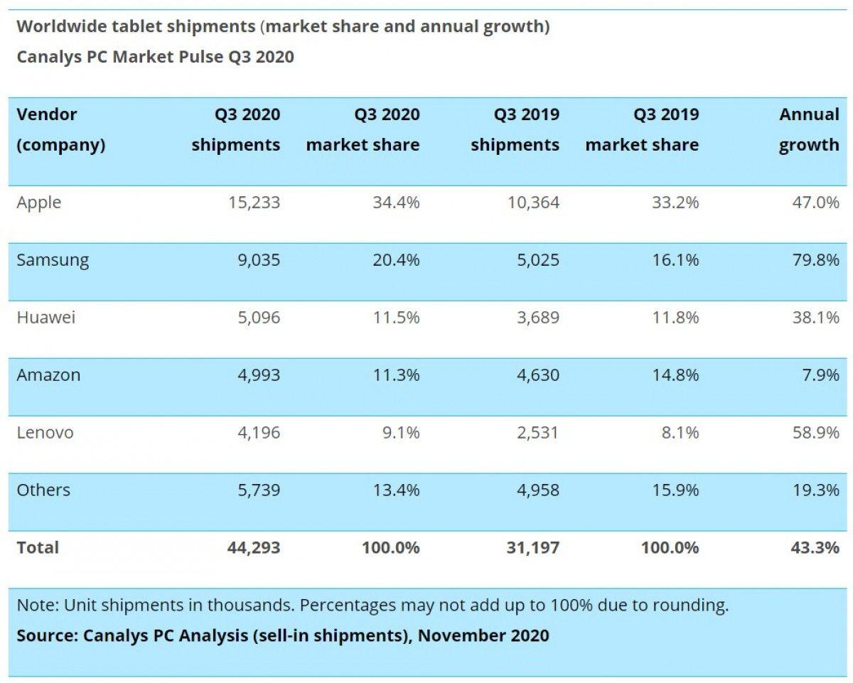 bagan penjualan chromebook, tablet, pc di kuartal ketiga 2020