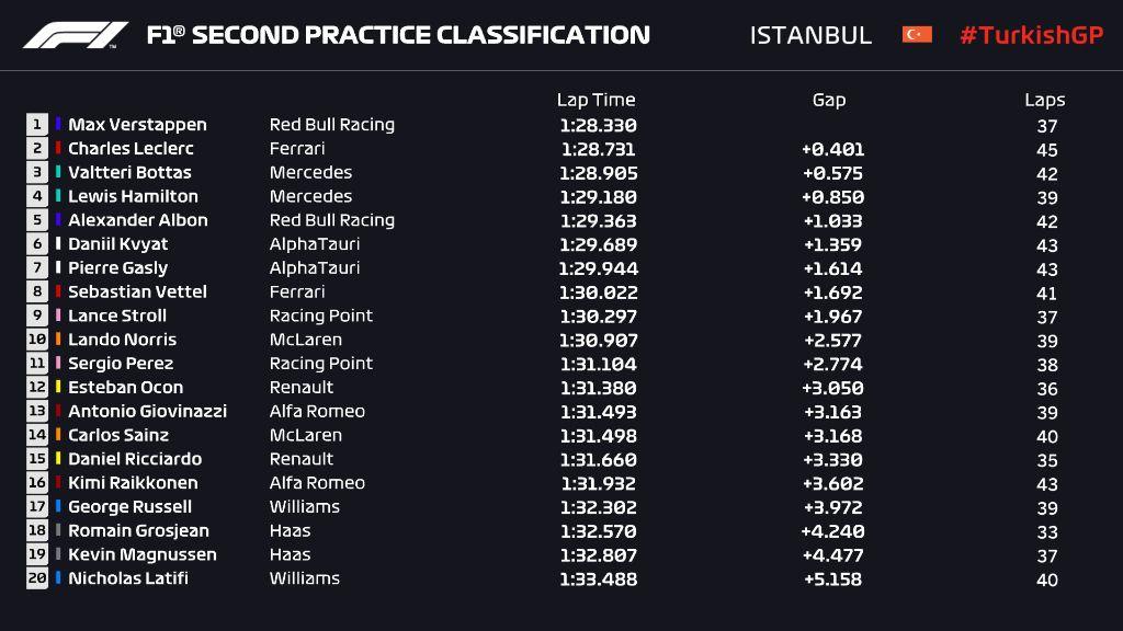 Hasil Free Practice Dua Grand Prix Turki.