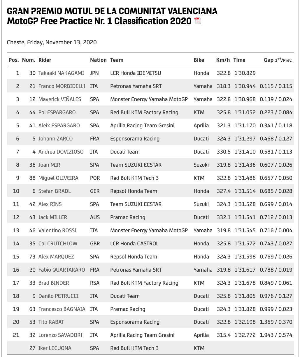 Hasil Free Practice I MotoGP Valencia 2020