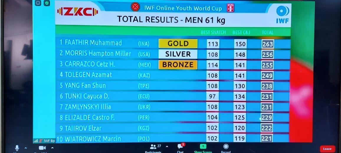 Muhammad Faathir, lifter muda RI yang meraih dua medali emas dan satu perak di Kejuaraan Dunia Remaja IWF Youth World Cup 2020.