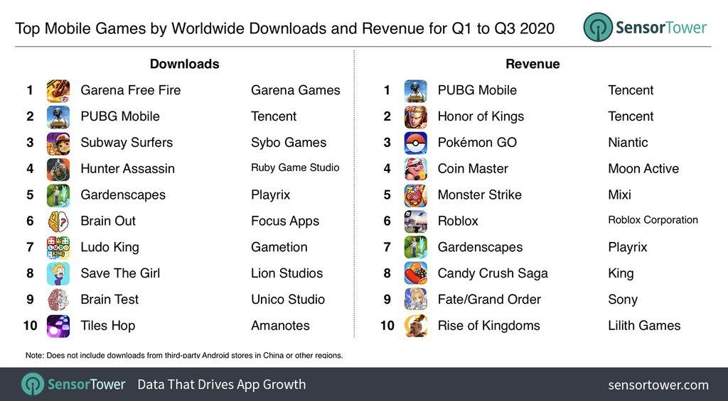 Mobile game dengan raihan download dan pendapatan terbanyak selama Q1 sampai Q3 2020.