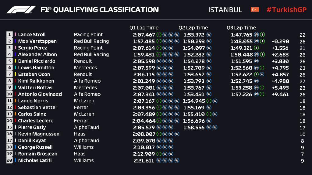 Hasil Kualifikasi GP Turki