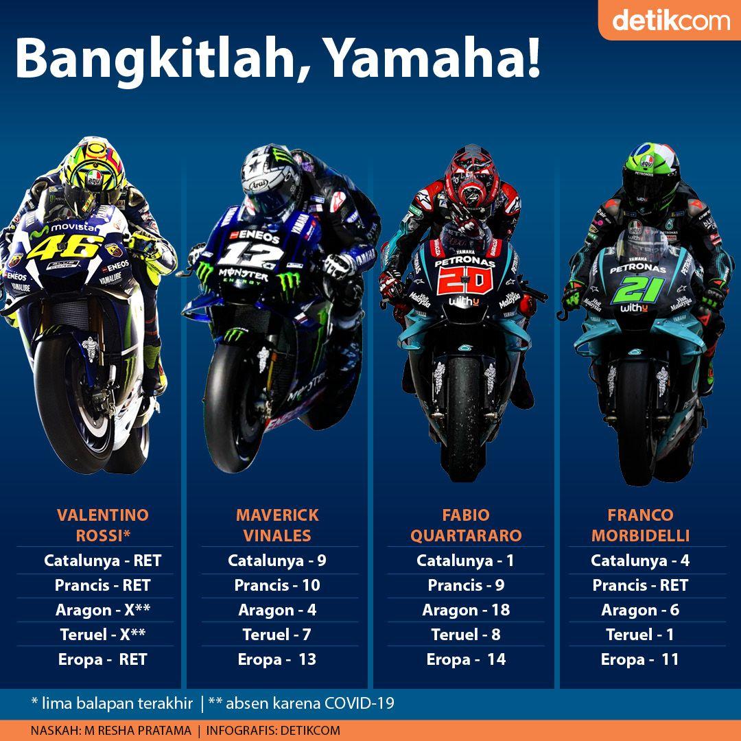 Infografis Yamaha