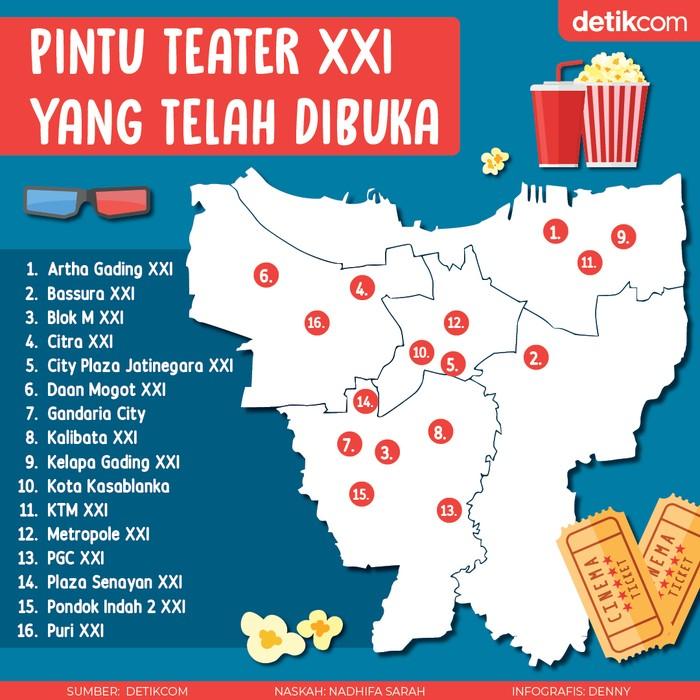 Setelah CGV yang dibuka pada Oktober lalu, kini Cinema XXI mengumumkan pembukaan bioskop mulai hari ini, Senin (16/11).