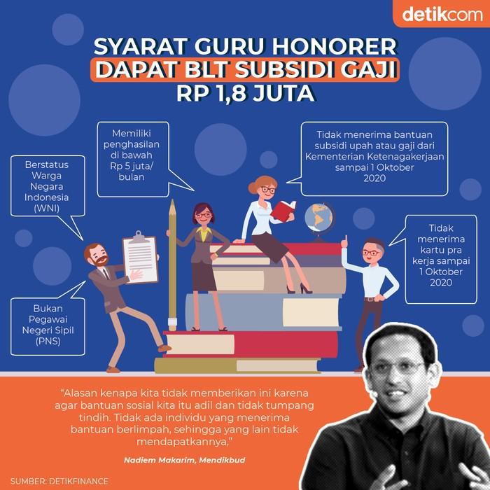 Syarat BLT Guru Honorer