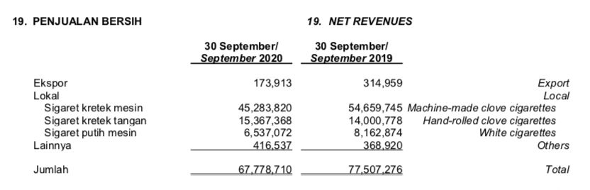 Penjualan HMSP September 2020