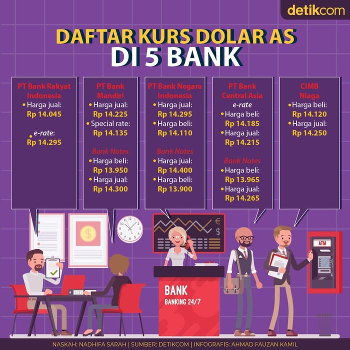 Kurs Dolar AS