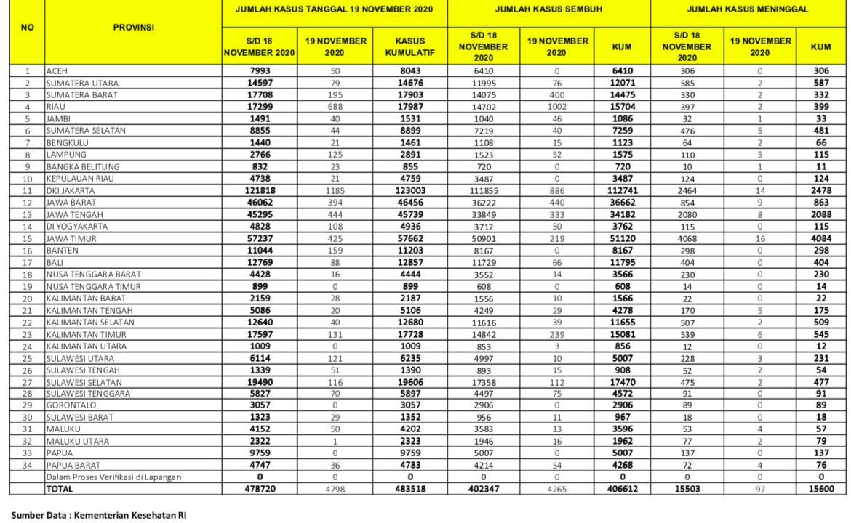 Data Covid-19 19 November 2020