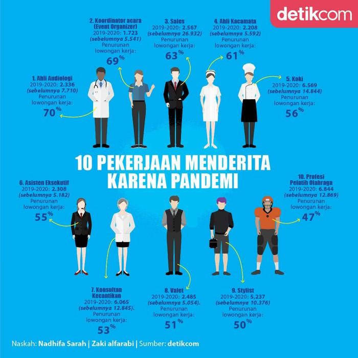 Infografis 10 pekerjaan yang menderita karena pandemi