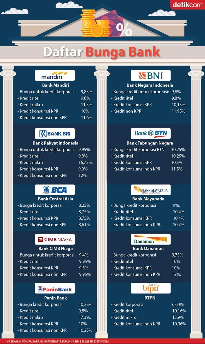 Meski Bank Indonesia sudah memangkas bunga acuan, namun bunga kredit bank masih selangit