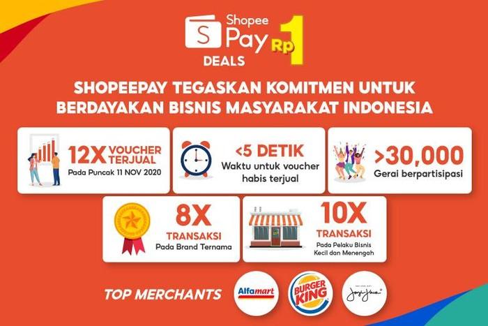 ShopeePay berupaya untuk menyediakan pengalaman belanja yang lebih memuaskan kepada masyarakat melalui kampanye ShopeePay Deals Rp1.
