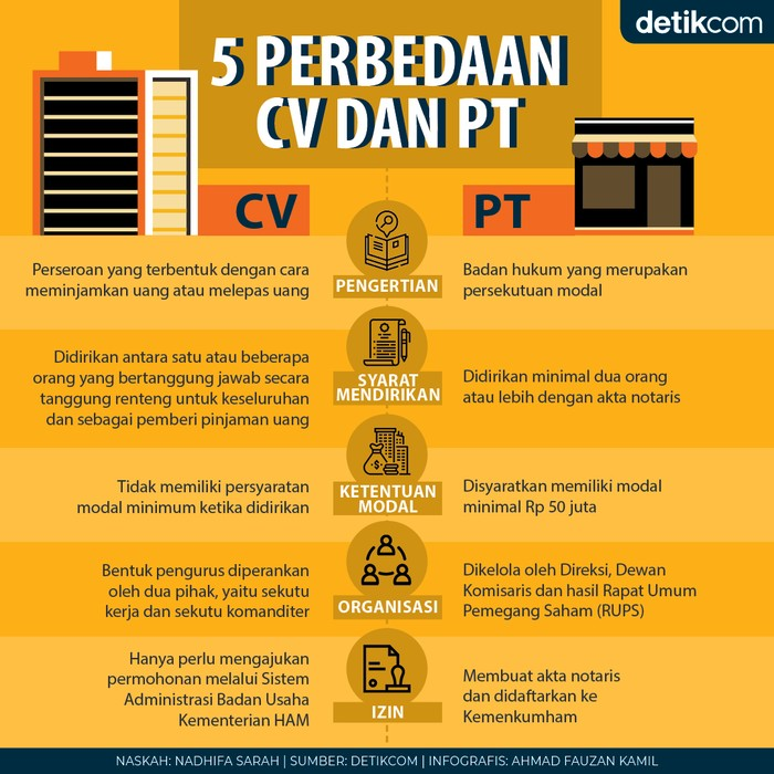 CV dan PT