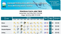 Surabaya hingga Banyuwangi Diprediksi Diguyur Hujan Hari Ini