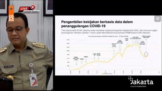 Anies memaparkan grafik Corona di DKI Jakarta