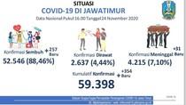 Update COVID-19 Jatim: 354 Kasus Baru, Sembuh 257
