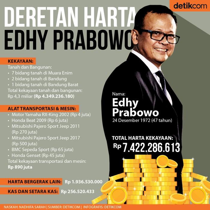 Harta Edhy Prabowo