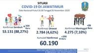 Kasus COVID-19 di Jatim Ada 60.190, Dirawat 2.784
