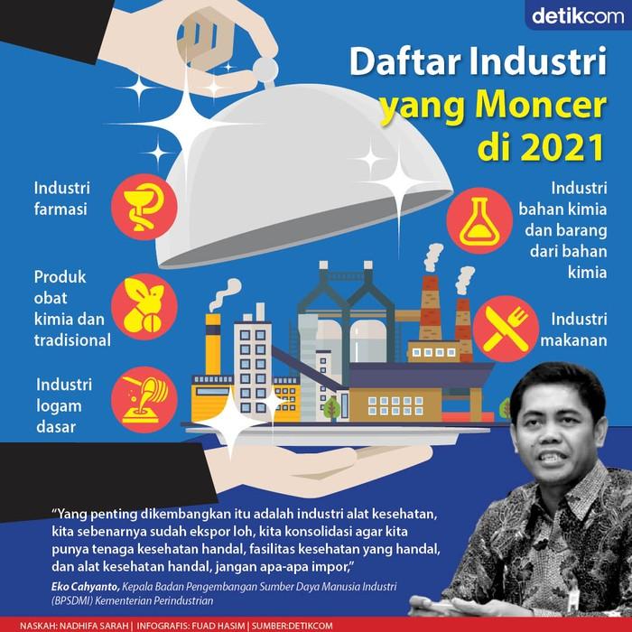 Industri yang Tetap Moncer 2021