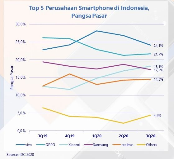 Pasar ponsel Q3 2020 Indonesia versi IDC