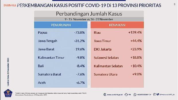 Update kasus Corona di 13 provinsi prioritas