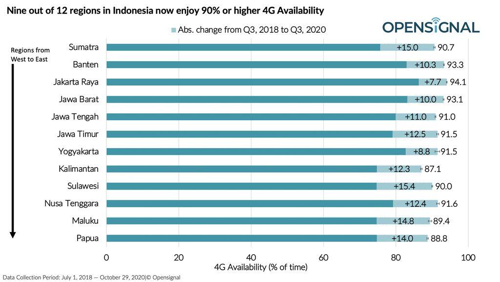 Laporan terbaru Open Signal terkait dampak Palapa Ring terhadap akses internet di pulau-pulau terpencil Indonesia.