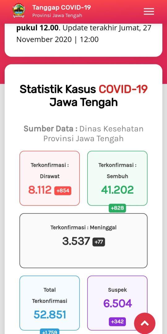 Update Corona di Jateng  27 November 2020:  Kasus Positif Tambah 925 Jadi 52.851