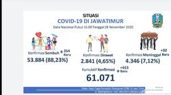 Update Pasien COVID-19 di Jatim Tambah 453, Sembuh Ada 354 Orang