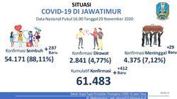 Update COVID-19 Jatim: Ada 412 Kasus Baru, yang Sembuh Tambah 287