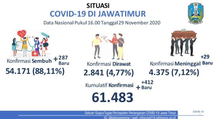 Kasus positif COVID-19 di Jawa Timur bertambah 412 sehingga totalnya menjadi 61.483 kasus. Sementara jumlah pasien yang sembuh bertambah 287 orang.