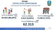 Kasus COVID-19 di Jatim Tambah 430 Hari ini, Sembuh 373