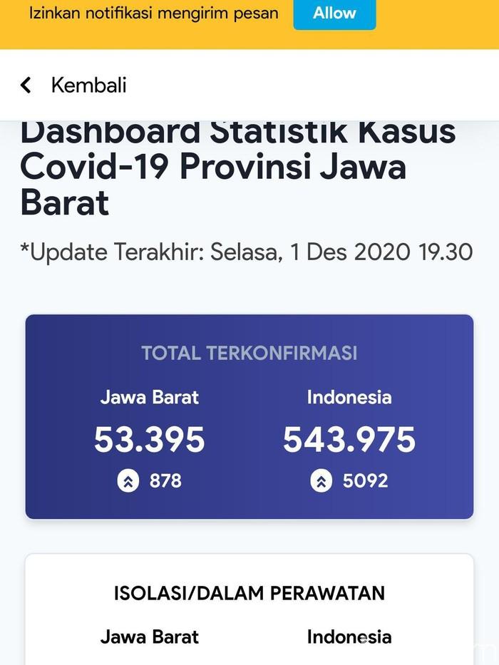 Corona Di Jabar Nanjak Pasien Aktif Di Bandung Melebihi Bekasi Dan Depok