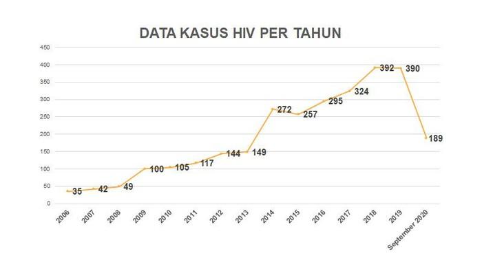hiv/aids di tulungagung