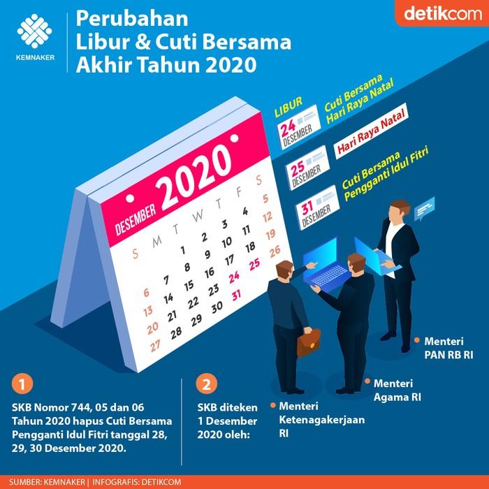 Pemerintah memangkas libur akhir tahun 2020 sebanyak 3 hari. Keputusan itu resmi berlaku setelah dituangkan dalam Surat Keputusan Bersama (SKB) 3 menteri.