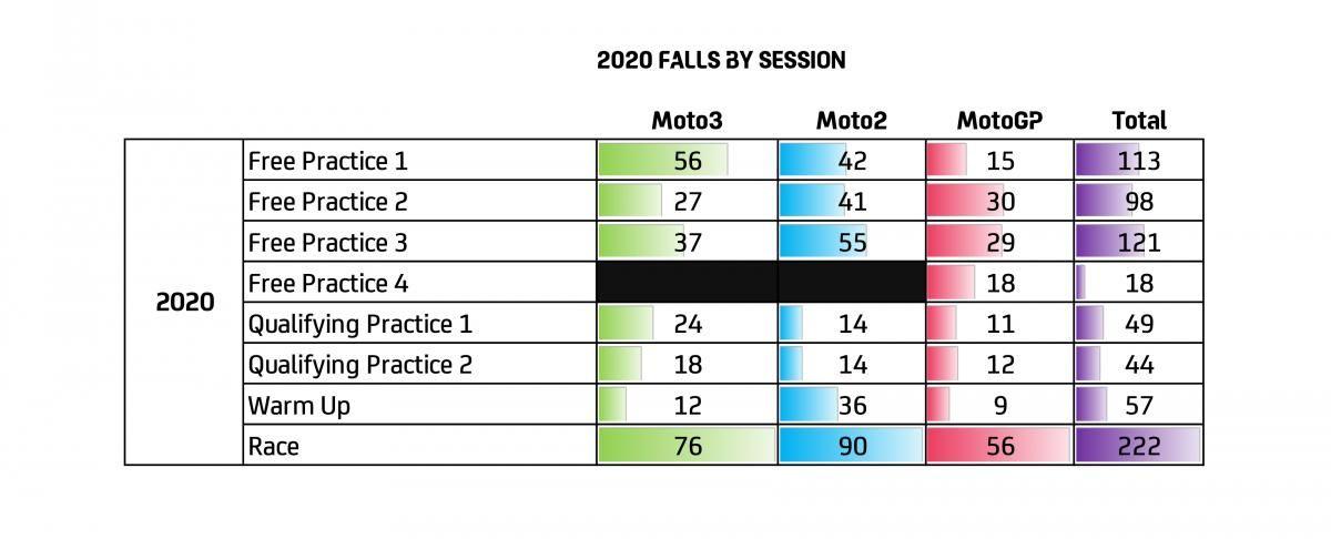 Statistik MotoGP