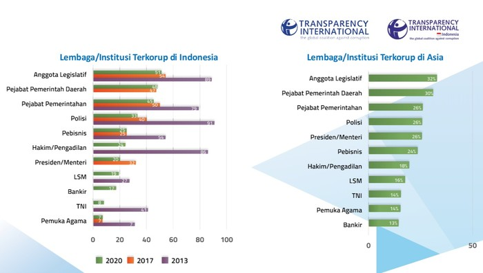 Hasil survei Transparency International Indonesia (Screenshot).