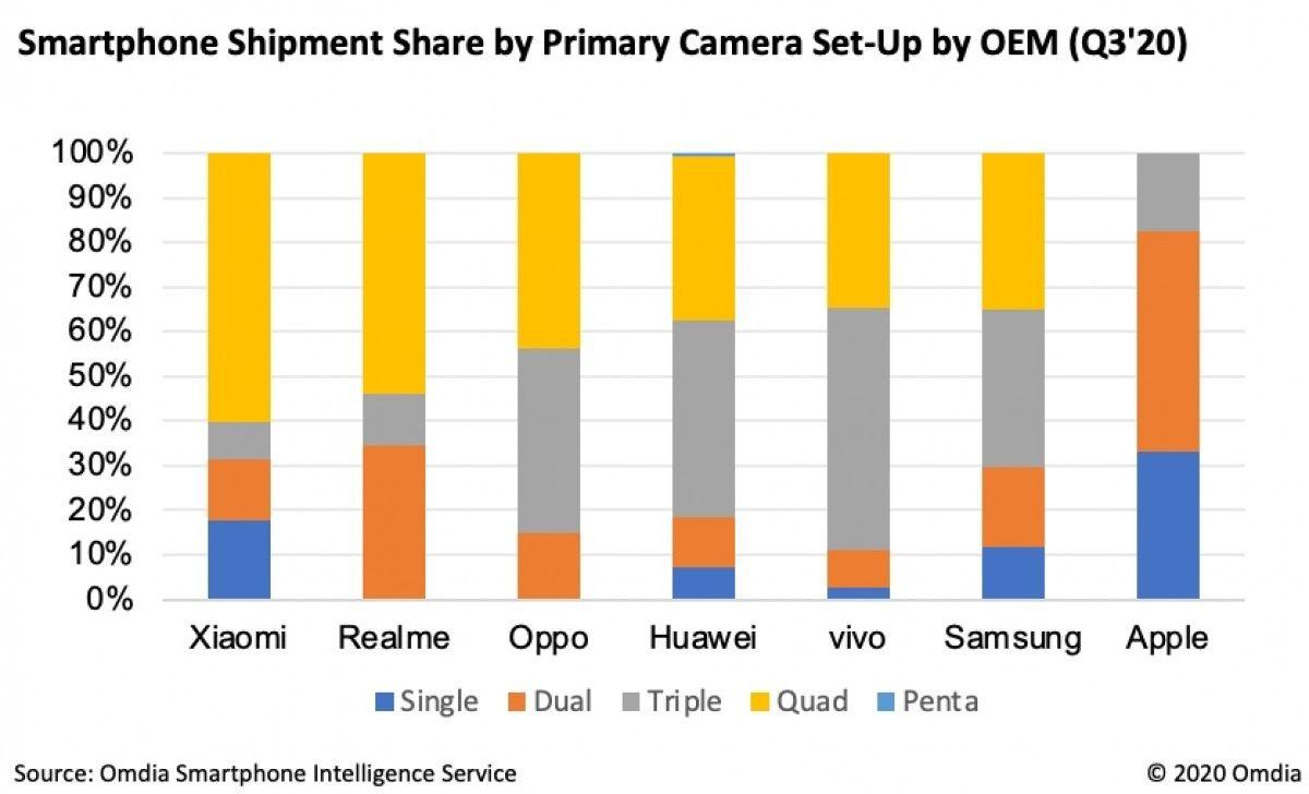 Omdia Smartphone Intelligence Service quad cam popular 2020