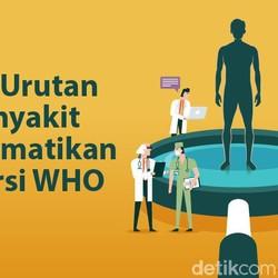 10 Penyakit Paling Mematikan di Dunia, Apa Saja?