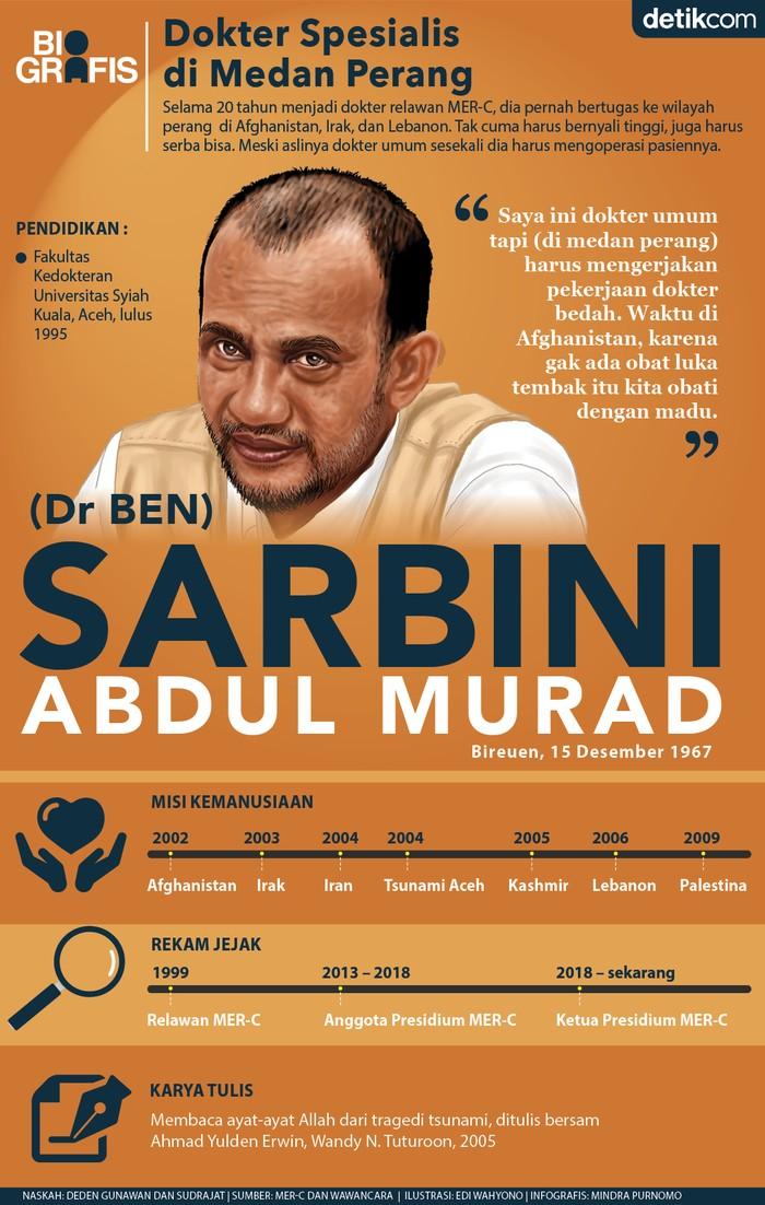 Ketua Presidium MER-C Dr Sarbini Abdul Murad